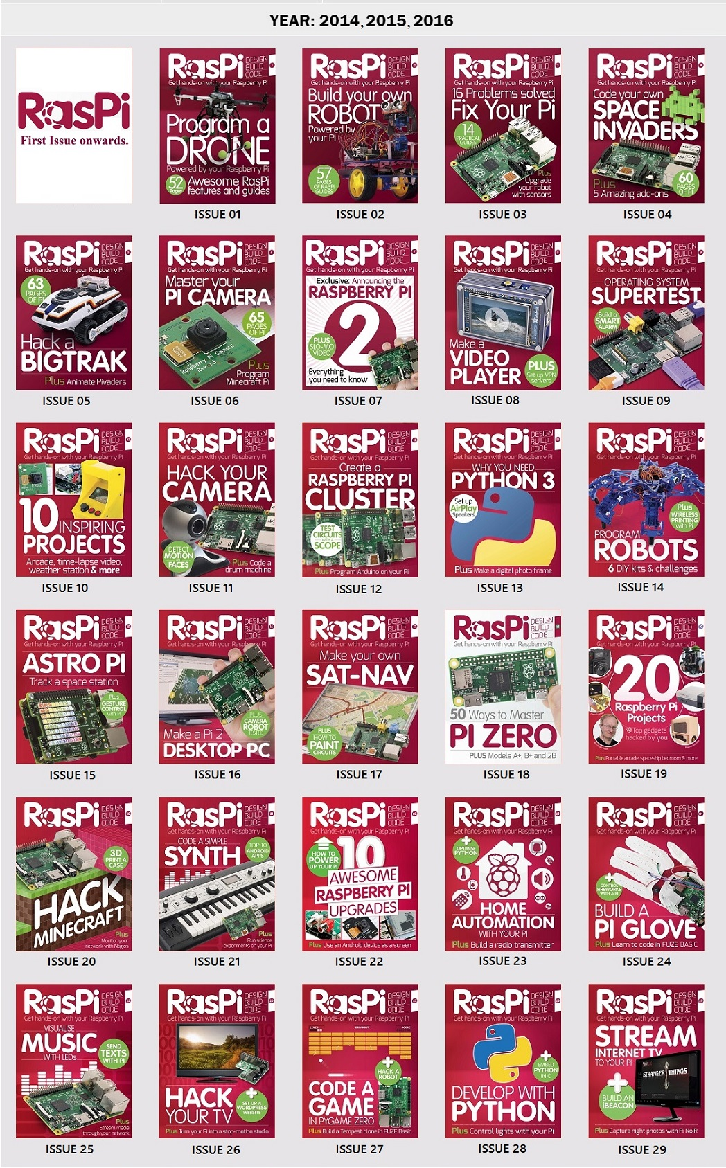 RasPi Magazine UK – Full Year Collection 2014, 2015, 2016